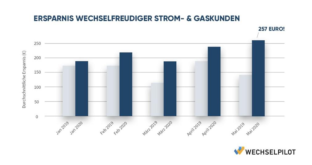 Balkendiagramm zum Thema Geldparen mit Stromanbieterwechsel