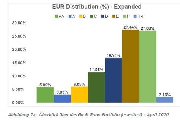 Kreditverteilung Go & Grow