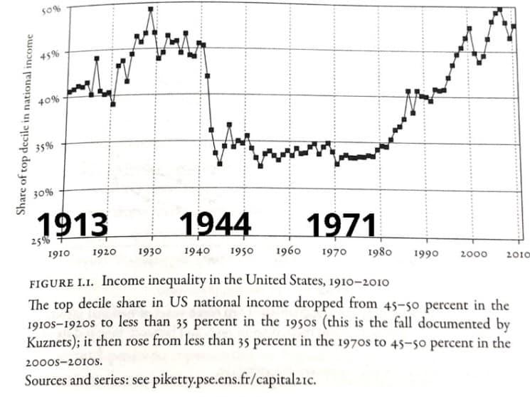 Einkommensunterschiede seit Ende Goldstandard