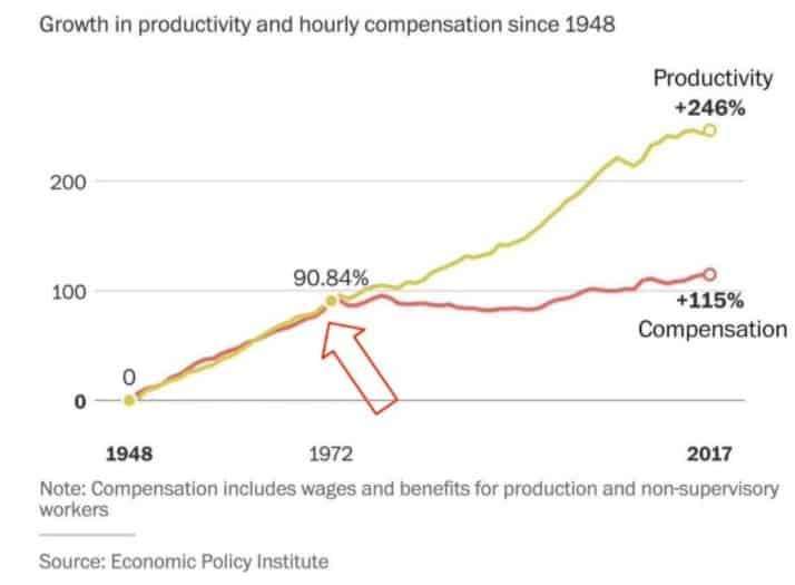 Entwicklung Produktivität seit Ende Goldstandard