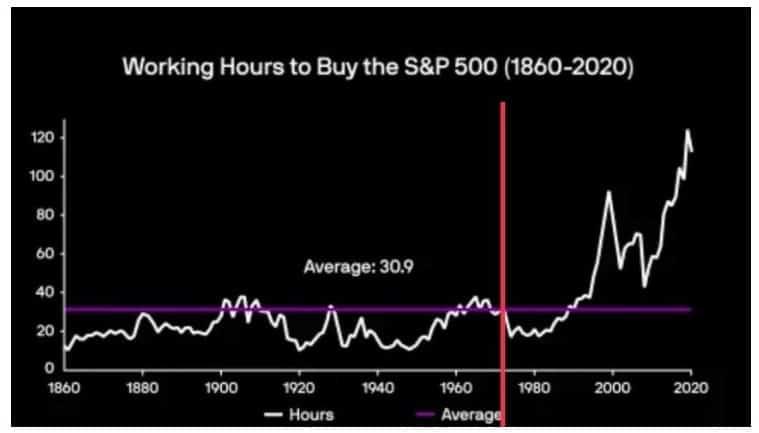 Aktienpreise seit Ende Goldstandard