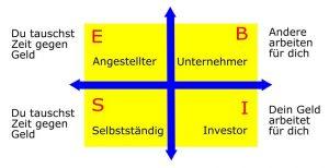 Der Cashflow Quadrant trennt Angestellte, Selbstständige, Unternehmer und Investoren