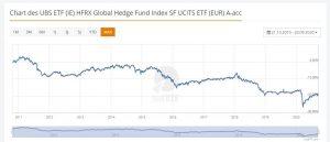Rendite der Hedgefonds der letzten 10 Jahre