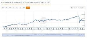 Chart des Immobilien ETFs von HSBC
