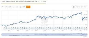 Chart des Immobilien ETFs von VanEck