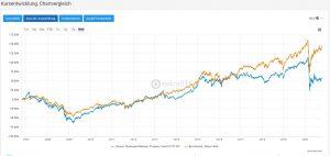 Vergleich Immobilien ETFs und Aktien
