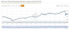 Immobilien ETF von iShares