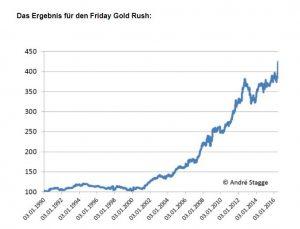 Börsenstrategie Freitagsgoldrauch seit 2000