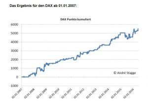 Börsenstrategie Turnaround Tuesday seit 2007