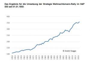 Ergebnisse der Börsenstrategie Weihnachtsmann-Rallye seit 1950