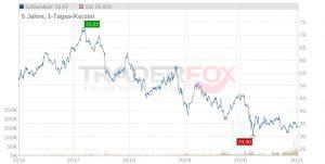 Altria als eine unterbewertete Aktie