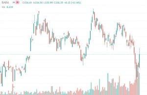 Kerzenchart von Alibaba in der technischen Aktienanalyse
