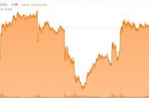 Der Linienchart von Alibaba in der technischen Aktienanalyse