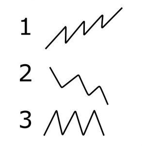 Die drei Trends in der technischen Analyse
