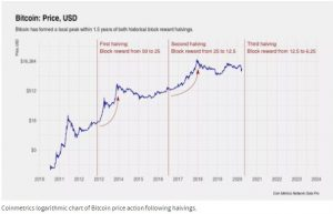 Chart vom Bitcoin Halving