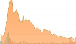 Chart der Aktie Tilray