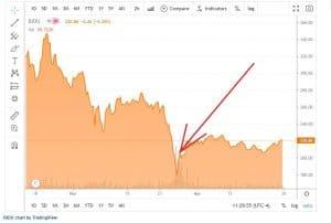 Chart der Aktie Baidu als Börsenweisheit zum schnellen Einstieg