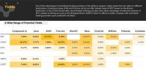 Zinsen für Stablecoins unterschiedlicher Ethereum-Protokolle