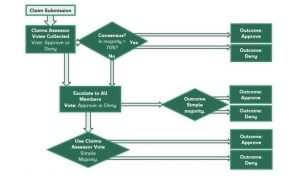 Schaubild, wie Nexus Mutual Schadensansprüche behandelt