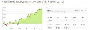Der VanEck Global Moat als Burggraben-ETF