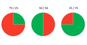 drei Varianten Pantoffelportfolio