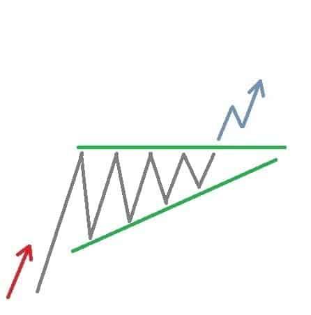 Ein aufsteigendes Dreieck in der technischen Aktienanalyse